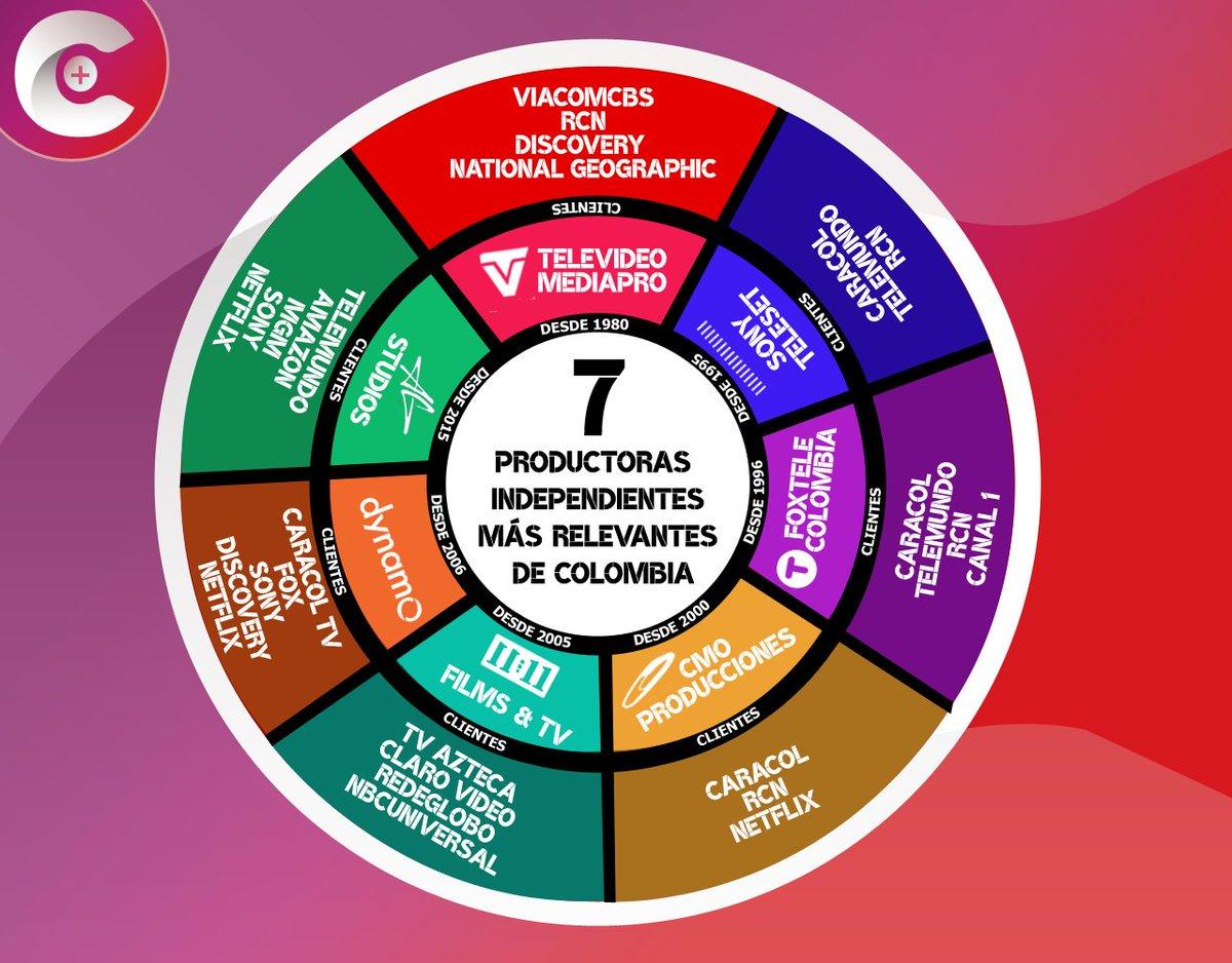 PRODU WW: Las 7 productoras independientes más relevantes de Colombia